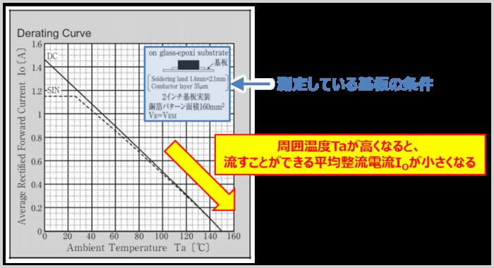 ダイオードの『順方向電流(順電流)』の温度ディレーティング