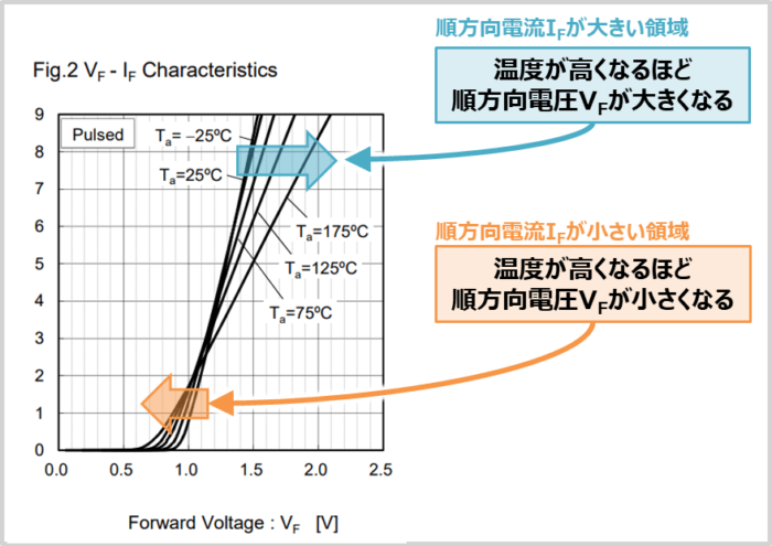 ダイオードの『順方向特性』について(SiC-SBDの場合)