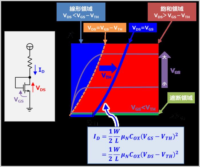 『ダイオード接続』したトランジスタ(MOSFET)に流れるドレイン電流IDの式
