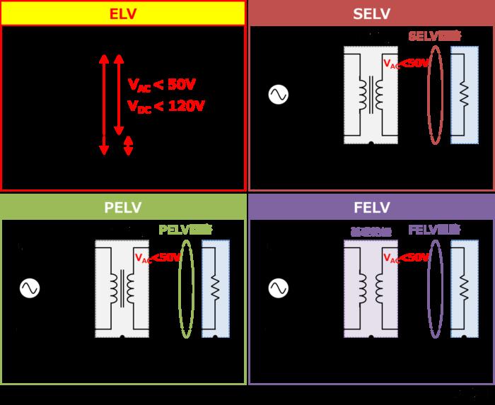 ELV回路(特別低電圧回路)