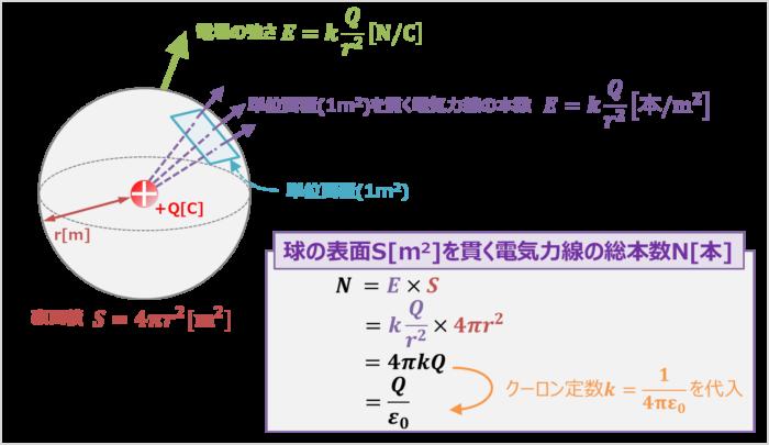 球を貫く電気力線の本数の求め方