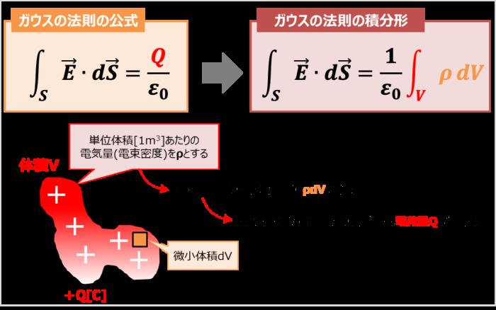 ガウスの法則の積分形