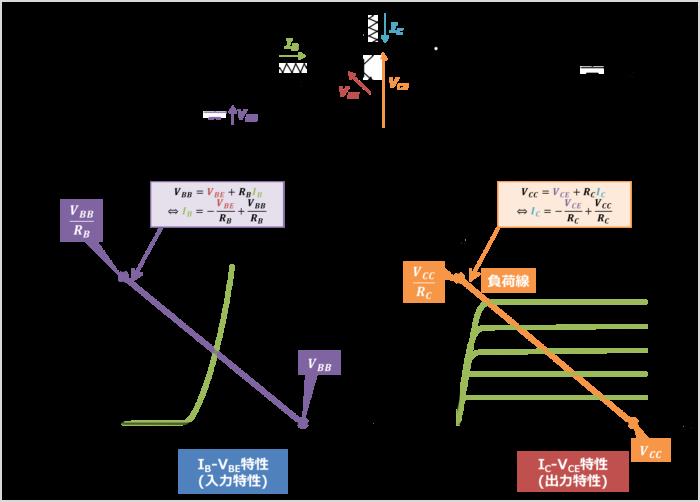 負荷線の引き方