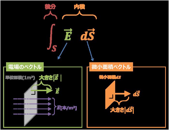 ガウスの法則の公式の意味