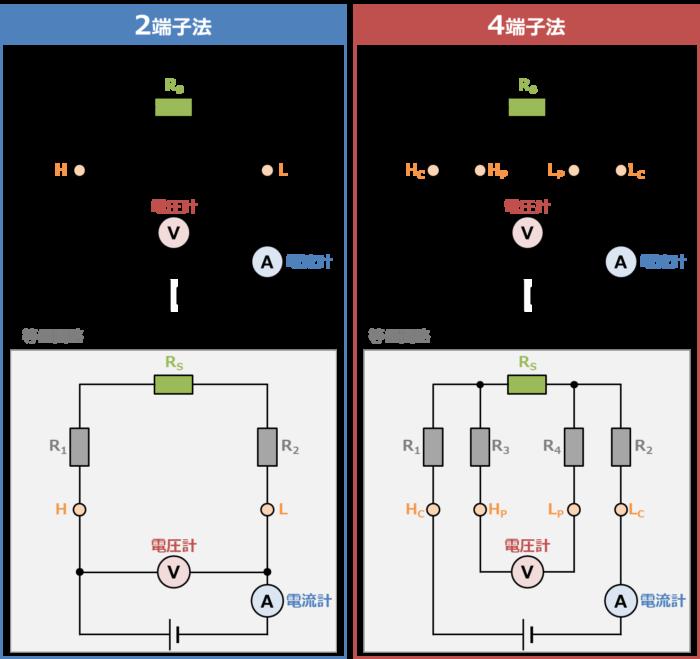 『2端子法』と『4端子法』の違い