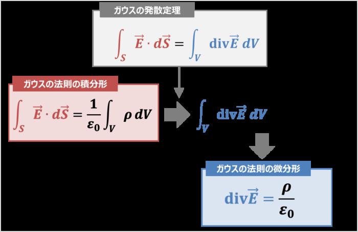 ガウスの法則の微分形