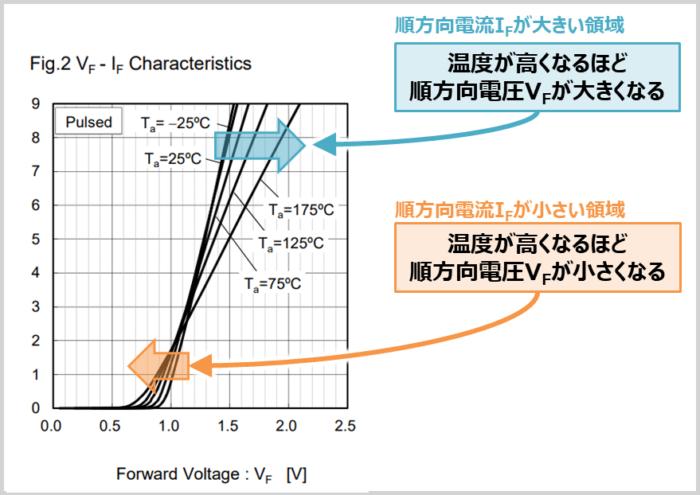 ダイオードの『順方向特性』(SiC-SBDの場合)
