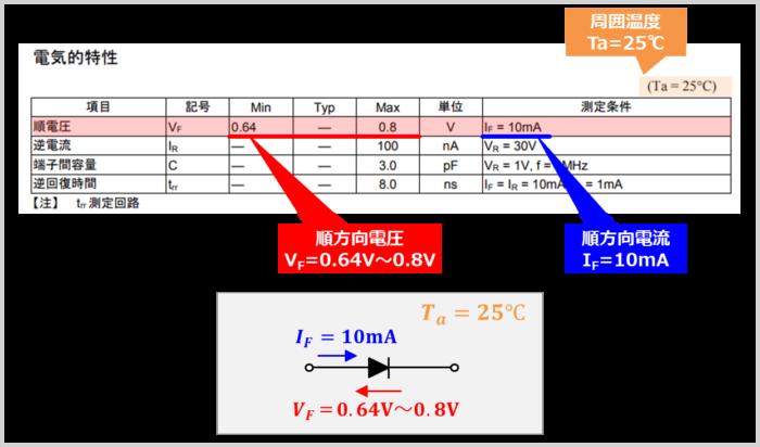 ダイオードの『順方向電圧(順電圧)』の値