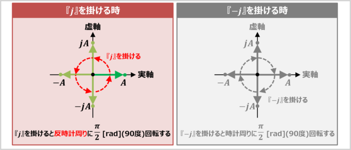 虚数単位『j』を掛けると、反時計周りに90度回転する