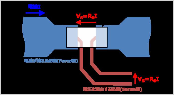 ケルビン接続のパターン配線例