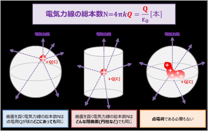 電荷の位置、閉曲面の形、電荷の形によらず電気力線の総本数は同じ