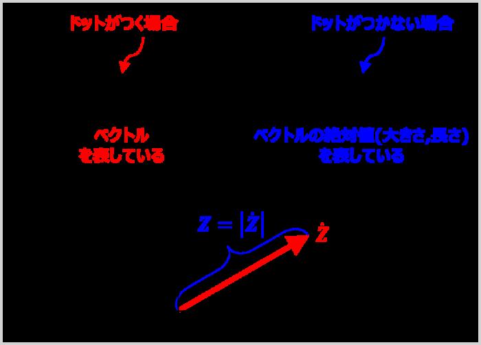 虚数単位と複素数とベクトル