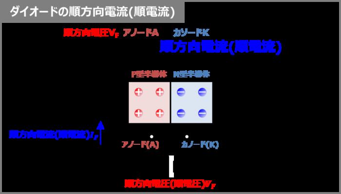 ダイオードの『順方向電流(順電流)』