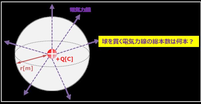 球を貫く電気力線の総本数