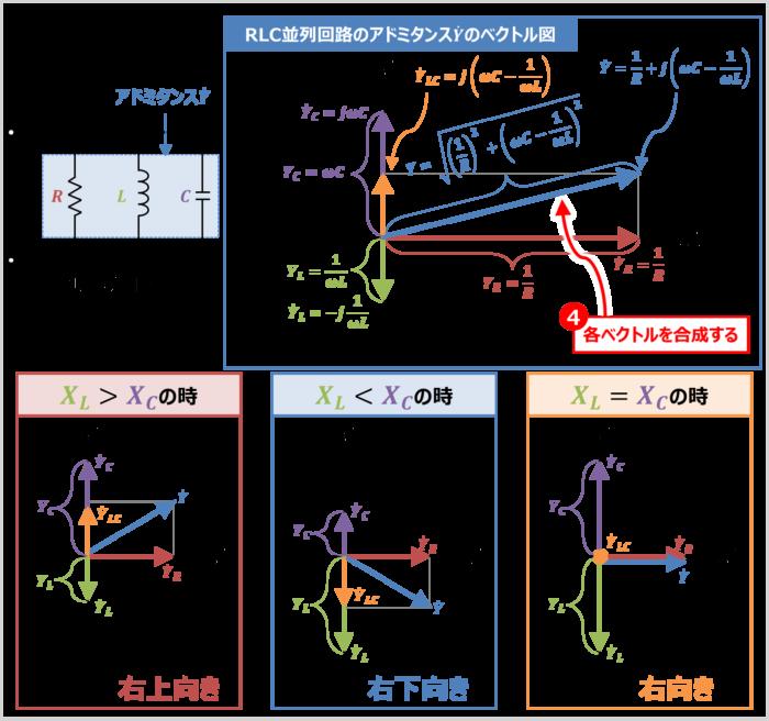 RLC並列回路の『アドミタンス』のベクトル図の描き方04