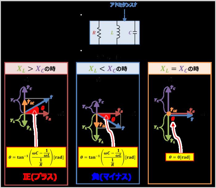 RLC並列回路のアドミタンス角