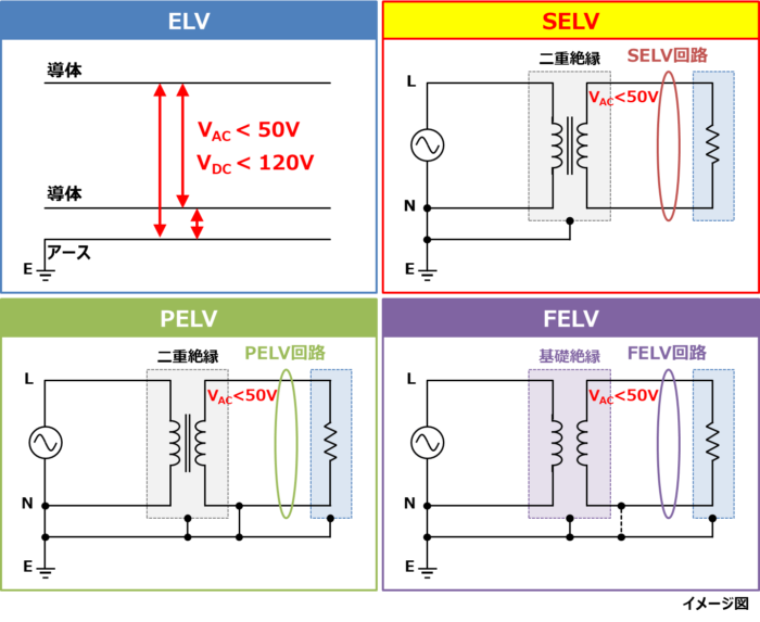 SELV回路(安全特別低電圧回路)