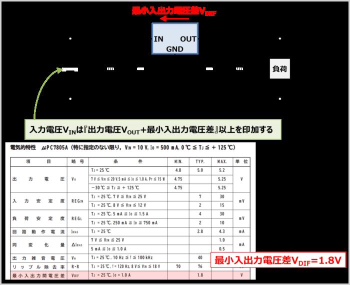 入力電圧VINは『出力電圧VOUT+最小入出力電圧差』以上を印加する