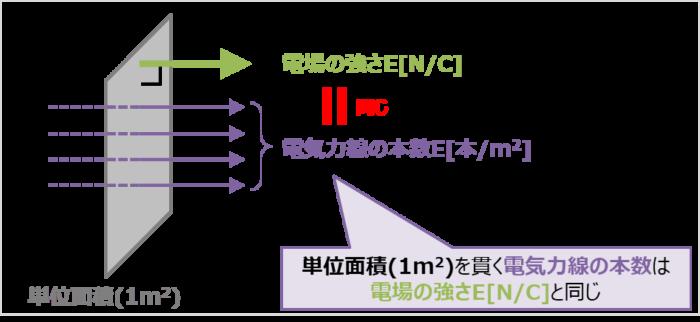 電気力線の本数と向きの定義