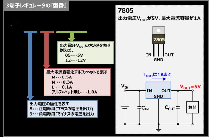 3端子レギュレータの『型番(7805など)』