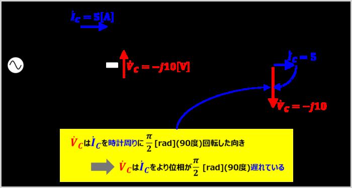 コンデンサに流れる電流とコンデンサにかかる電圧を『複素数』と『ベクトル図』で表す