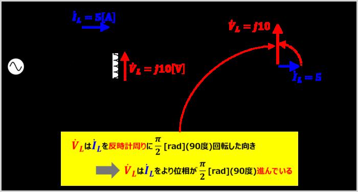 コイルに流れる電流とコイルにかかる電圧を『複素数』と『ベクトル図』で表す