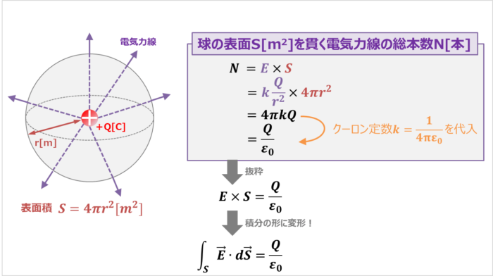 ガウスの法則の公式