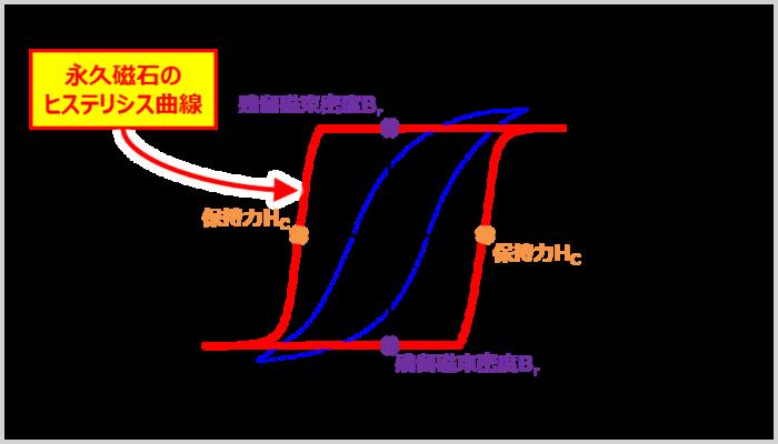 永久磁石の『残留磁束密度(残留磁化)』と『保持力』
