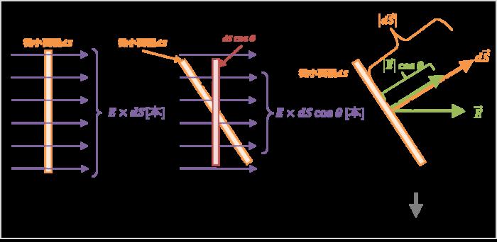 ガウスの法則の公式で内積を考える理由