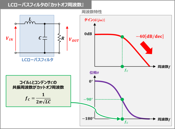 LCローパスフィルタの『カットオフ周波数』