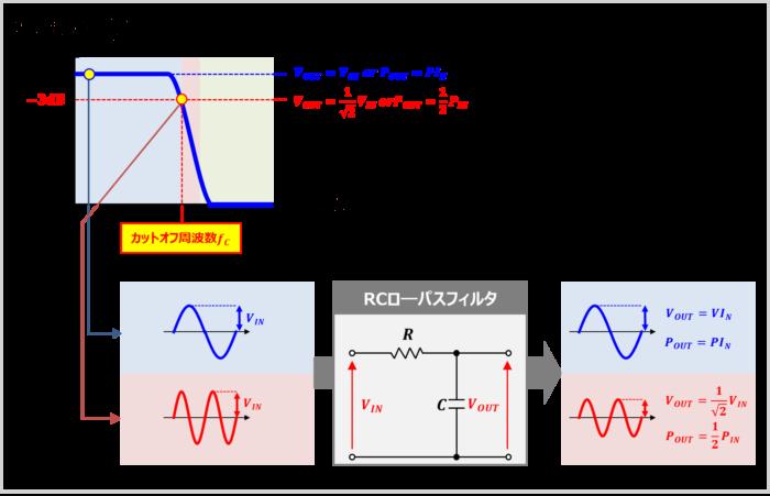 『カットオフ周波数』の時の電力と電圧