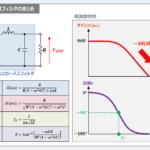 LCローパスフィルタの『伝達関数』や『周波数特性』について