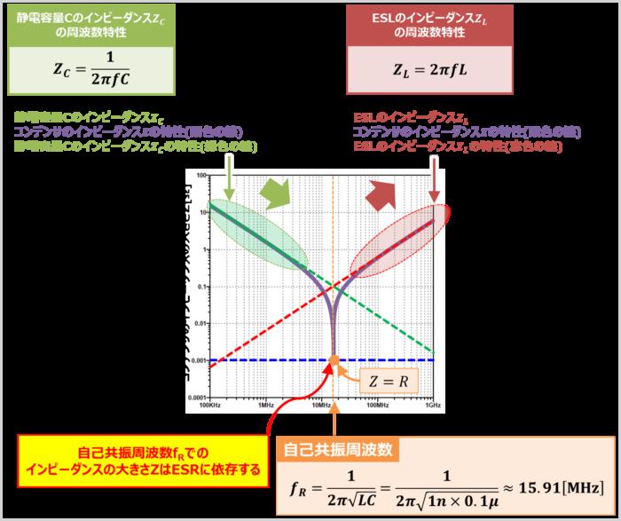 コンデンサの『周波数特性』がV字型になる理由