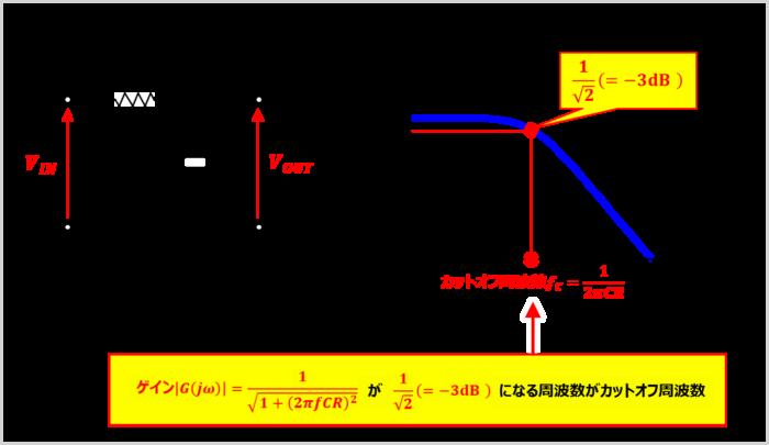 RCローパスフィルタの『カットオフ周波数』を導出してみる