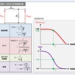 LRローパスフィルタの『伝達関数』や『周波数特性』について