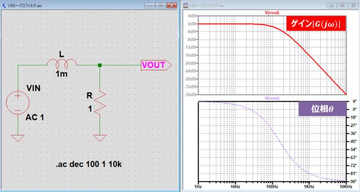 LRローパスフィルタの『周波数特性』をLTspiceで描く方法