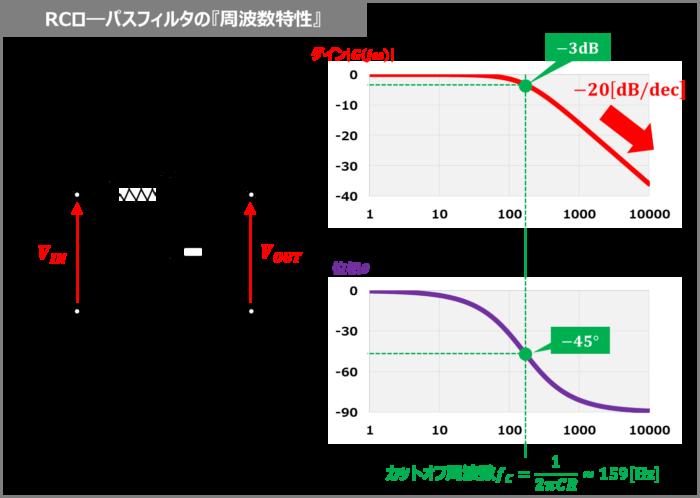 RCローパスフィルタの『周波数特性』