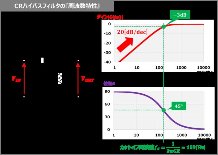 CRハイパスフィルタの『周波数特性』
