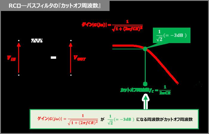 RCローパスフィルタの『カットオフ周波数』