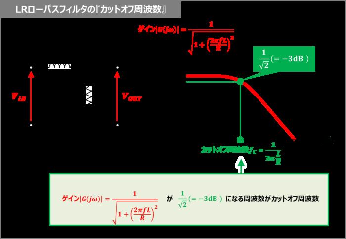 LRローパスフィルタの『カットオフ周波数』