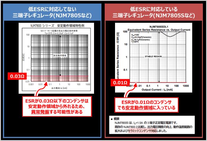 三端子レギュレータに接続する『コンデンサのESR』と『発振』