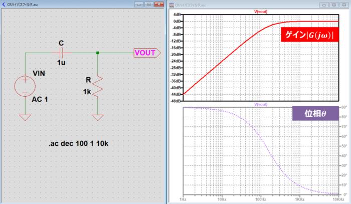 CRハイパスフィルタの『周波数特性』をLTspiceで描く方法