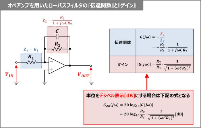 オペアンプを用いたローパスフィルタの『伝達関数』と『ゲイン』