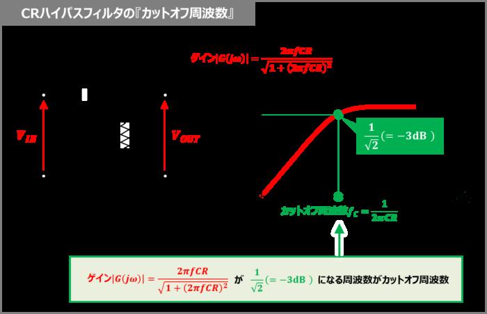 CRハイパスフィルタの『カットオフ周波数』