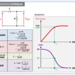 CRハイパスフィルタの『伝達関数』や『周波数特性』について