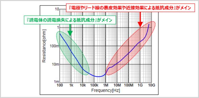 『等価直列抵抗(ESR)』の周波数特性