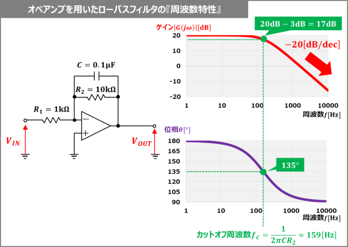 オペアンプを用いたローパスフィルタの『周波数特性』