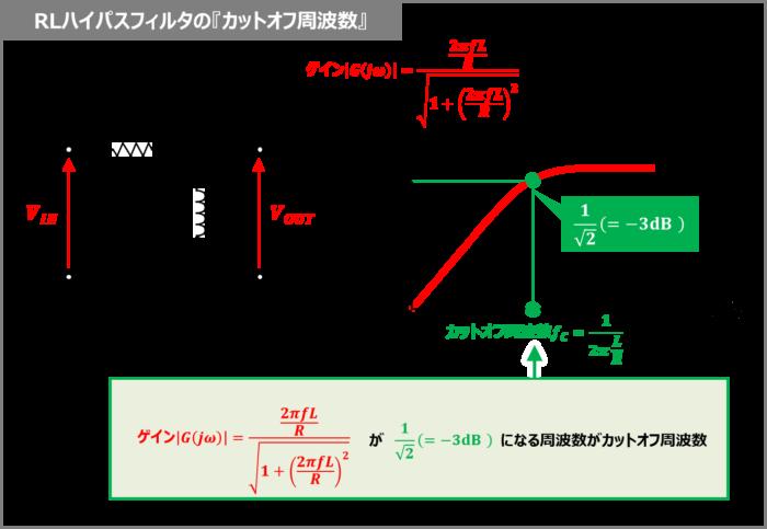 RLハイパスフィルタの『カットオフ周波数』