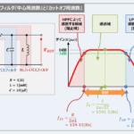 バンドパスフィルタの『回路』と『周波数特性』について!