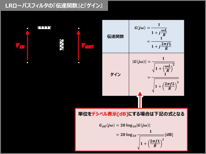 LRローパスフィルタの『伝達関数』と『ゲイン』